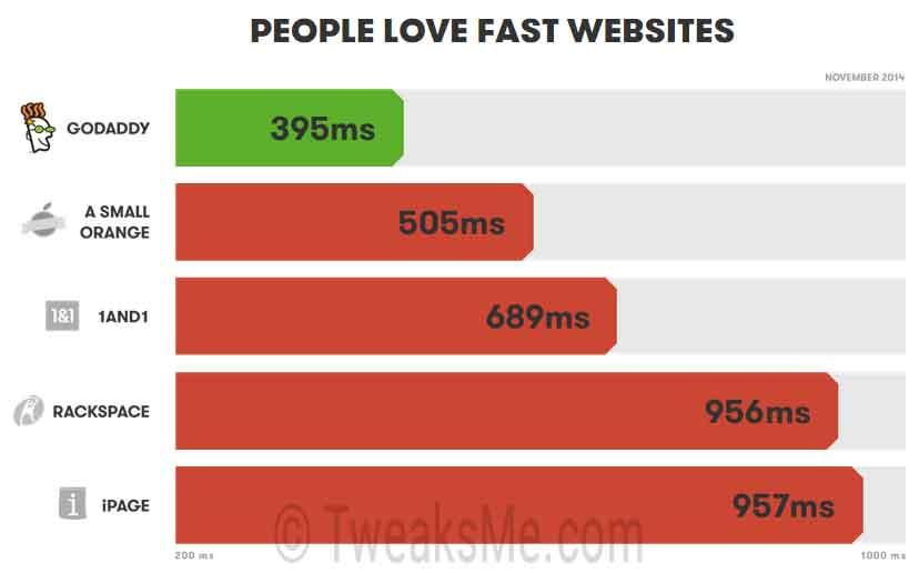 Godaddy Speed comparasion