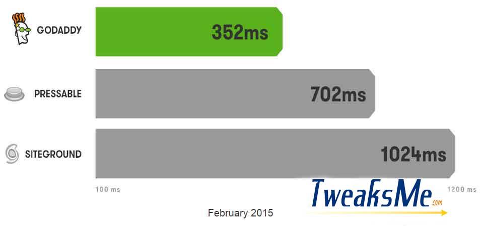Godaddy WP Speed chart